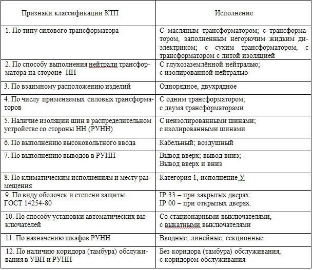 Комплектные трансформаторные подстанции КТП 25-2500 кВА